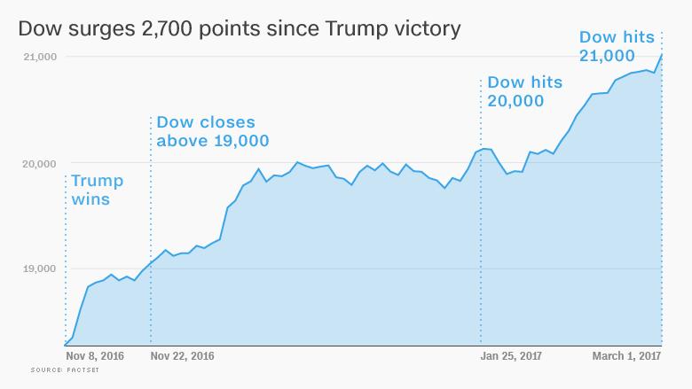 Wall Street eufórica con Trump; el Dow supera los 21.000 puntos 0