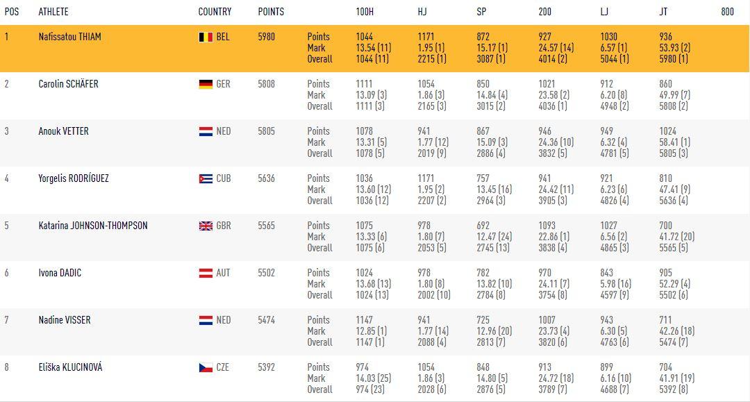 Pertiguista Yarisley Silva gana medalla de bronce mundial