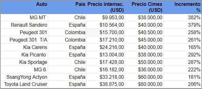 Preisvergleich kubanischer Gebrauchtwagen | Bildquelle: https://www.cibercuba.com/noticias/2020-02-21-u1-e186450-s27061-comparativa-precios-autos-vende-cimex-cuba-mercados © Cibercuba | Bilder sind in der Regel urheberrechtlich geschützt